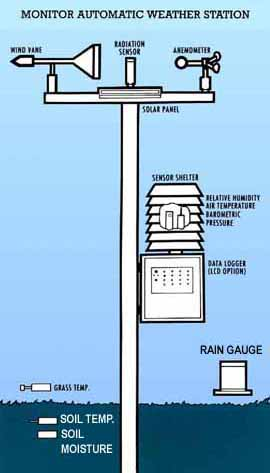 Esis Weather Stations Monitor