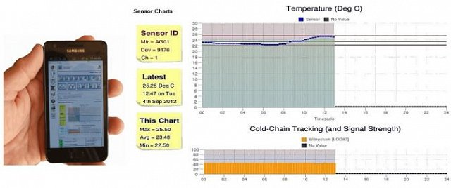 Guardian Wireless Temperature Monitoring System
