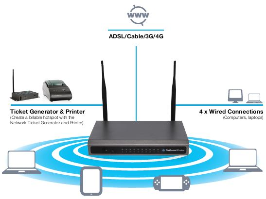 esis  wifi access points