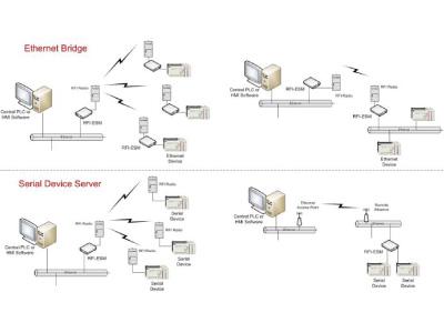 RFI-ESM Ethernet Serial Module