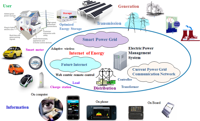 Solace Power Develops Wireless Mid Flight Uav Charging in addition 5217 additionally Mining Industry Iot Technology as well Wireless Power Transmitter additionally Diy Wireless Charger. on wireless electrical energy transfer