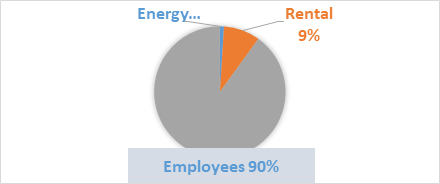 Breakdown of typical office operational costs