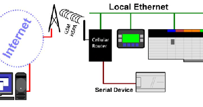 How To Remotely Access Your Equipment Via 4G Router