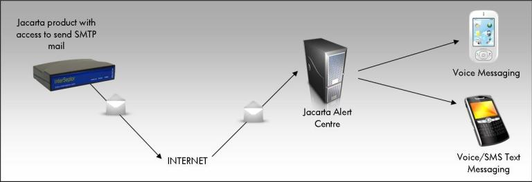 Alert-Centre-Diagram