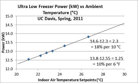 Freezer Power vs Ambient Temp